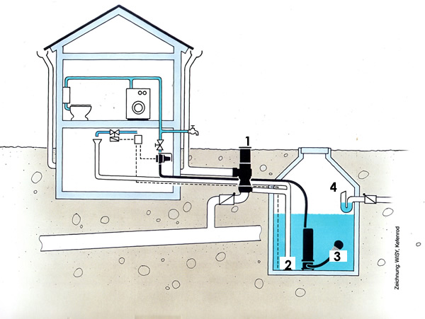 How does it work rain filters for Cistern plans