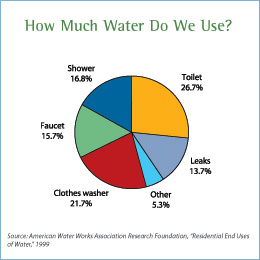 provided by epa how much water is consumed per day by a family of 4